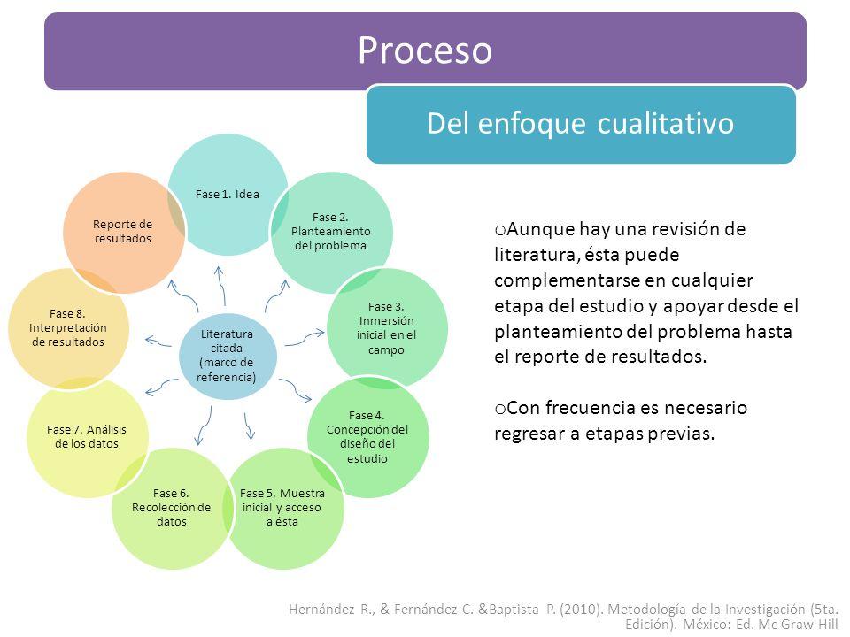 Proceso Del enfoque cualitativo Hernández R., & Fernández C. &Baptista P. (2010). Metodología de la Investigación (5ta. Edición). México: Ed. Mc Graw