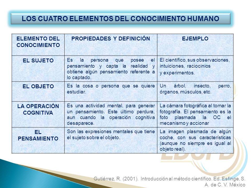 LOS CUATRO ELEMENTOS DEL CONOCIMIENTO HUMANO ELEMENTO DEL CONOCIMIENTO PROPIEDADES Y DEFINICIÓNEJEMPLO EL SUJETO Es la persona que posee el pensamient