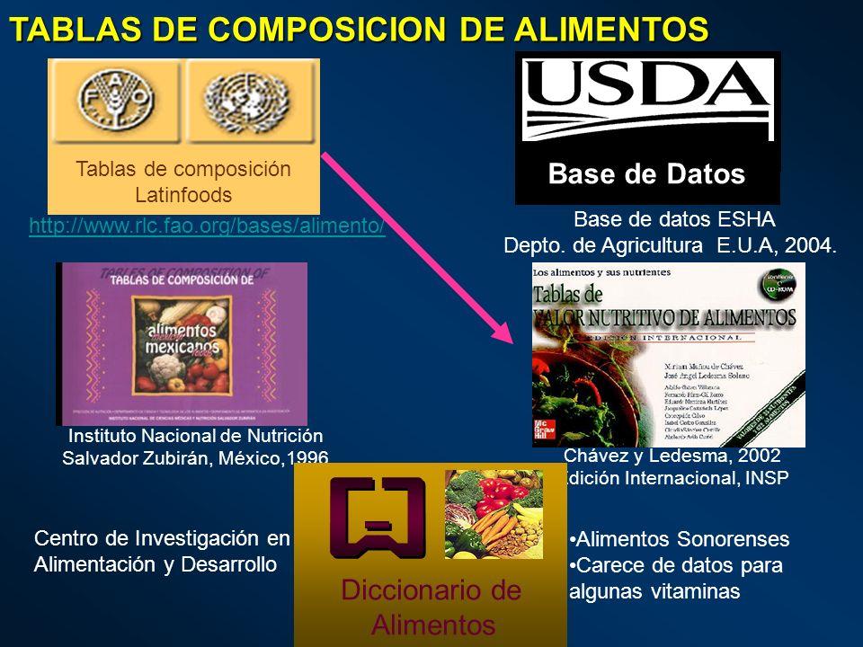 TABLAS DE COMPOSICION DE ALIMENTOS Tablas de composición Latinfoods http://www.rlc.fao.org/bases/alimento/ Base de Datos Base de datos ESHA Depto. de