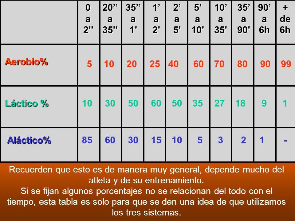 Aerobio% Láctico % Aláctico% 5102025406070809099 103050605035271891 85603015105321- 0a20a20a20a2 20 a 35 35 a 1 1a21a21a21a2 2a52a52a52a5 5 a 10 10 a
