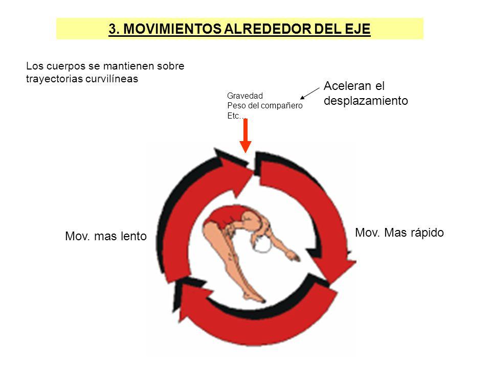 3. MOVIMIENTOS ALREDEDOR DEL EJE Los cuerpos se mantienen sobre trayectorias curvilíneas Aceleran el desplazamiento Gravedad Peso del compañero Etc… M