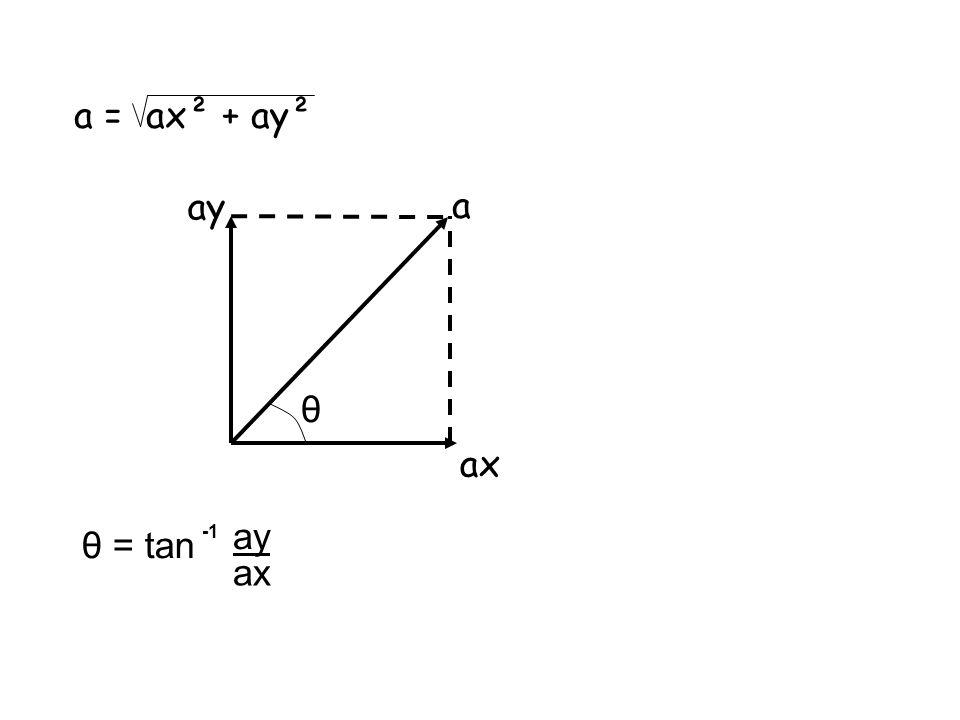 a = ax² + ay² ax ay a θ = tan ay ax θ