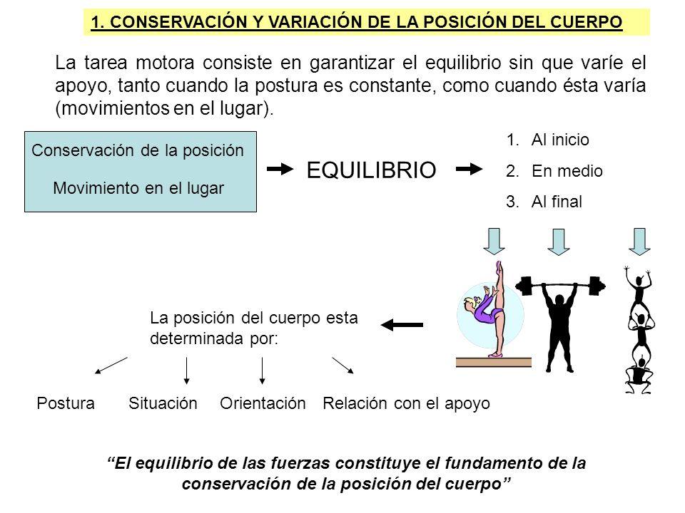 Conservación de la posición Movimiento en el lugar 1. CONSERVACIÓN Y VARIACIÓN DE LA POSICIÓN DEL CUERPO EQUILIBRIO 1.Al inicio 2.En medio 3.Al final