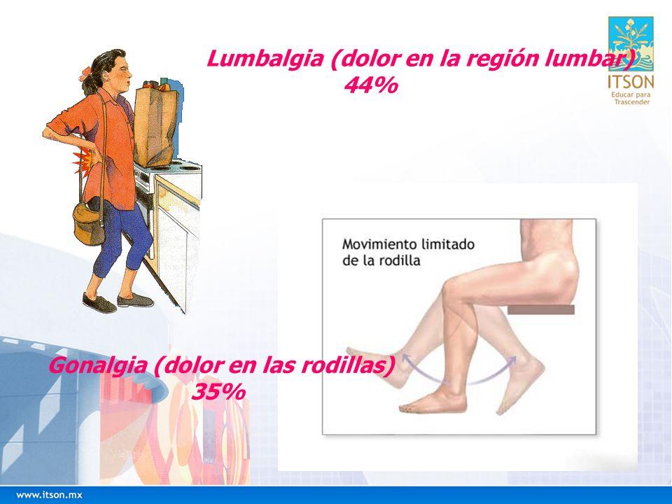 Lumbalgia (dolor en la región lumbar) 44% Gonalgia (dolor en las rodillas) 35%