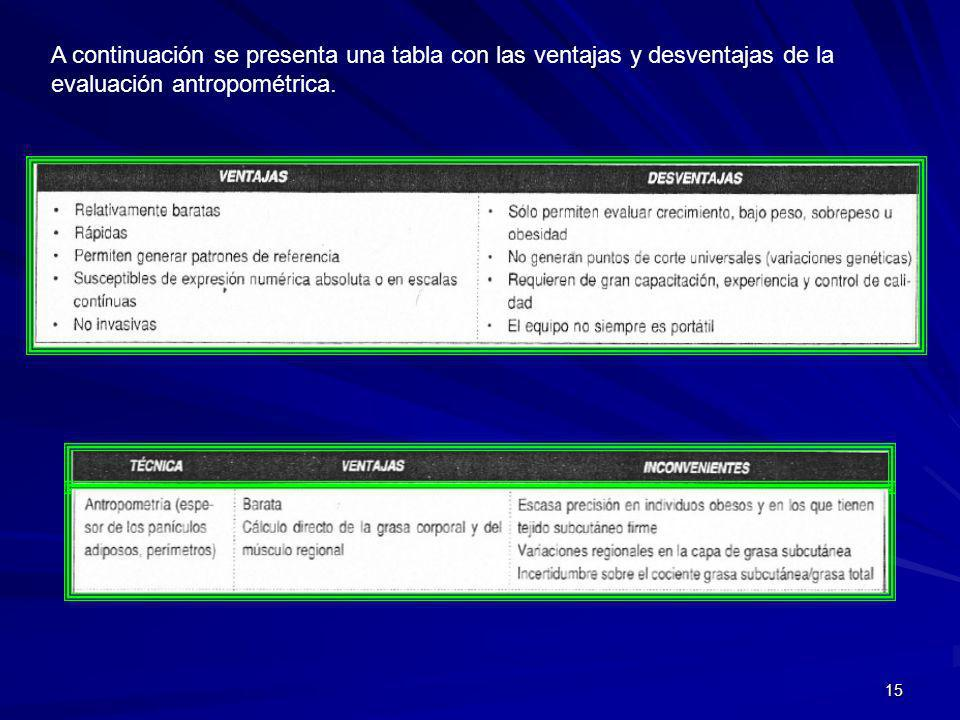 15 A continuación se presenta una tabla con las ventajas y desventajas de la evaluación antropométrica.