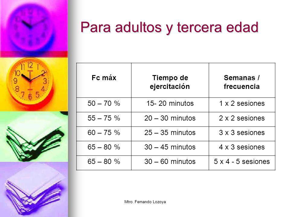 Mtro. Fernando Lozoya Tabla Clasificación de la intensidad de los ejercicios en base de 30 a 60 minutos de entrenamiento de resistencia. Adaptado de P