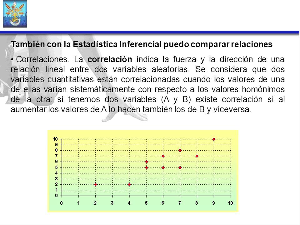 También con la Estadística Inferencial puedo comparar relaciones Correlaciones. La correlación indica la fuerza y la dirección de una relación lineal
