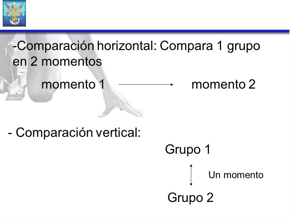 -Comparación horizontal: Compara 1 grupo en 2 momentos momento 1 momento 2 - Comparación vertical: Grupo 1 Grupo 2 Un momento
