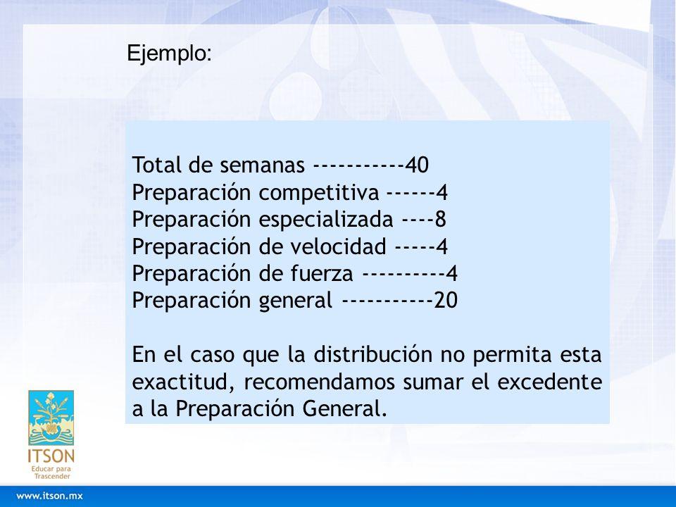Total de semanas -----------40 Preparación competitiva ------4 Preparación especializada ----8 Preparación de velocidad -----4 Preparación de fuerza -