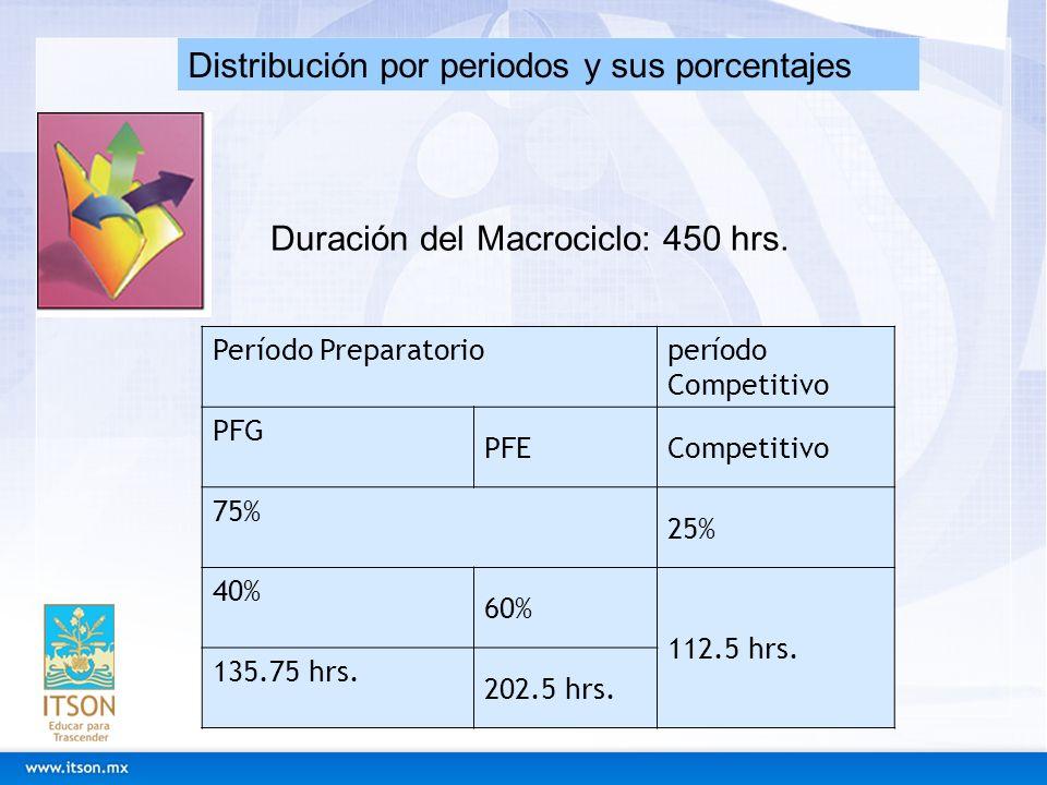 Período Preparatorioperíodo Competitivo PFG PFECompetitivo 75% 25% 40% 60% 112.5 hrs. 135.75 hrs. 202.5 hrs. Distribución por periodos y sus porcentaj