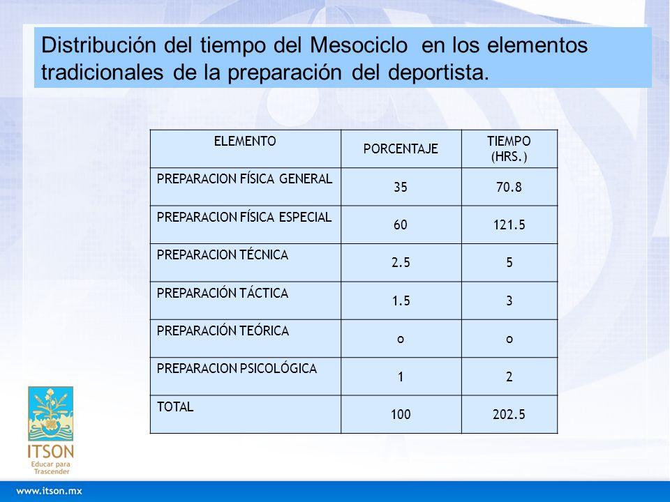 Distribución del tiempo del Mesociclo en los elementos tradicionales de la preparación del deportista. ELEMENTO PORCENTAJE TIEMPO (HRS.) PREPARACION F