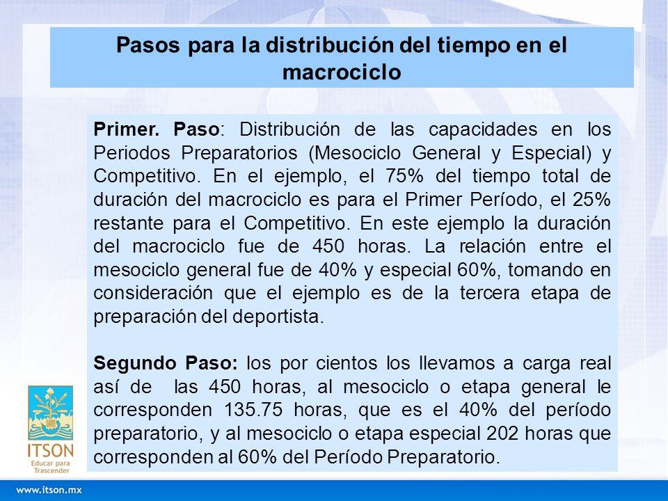 Primer. Paso: Distribución de las capacidades en los Periodos Preparatorios (Mesociclo General y Especial) y Competitivo. En el ejemplo, el 75% del ti
