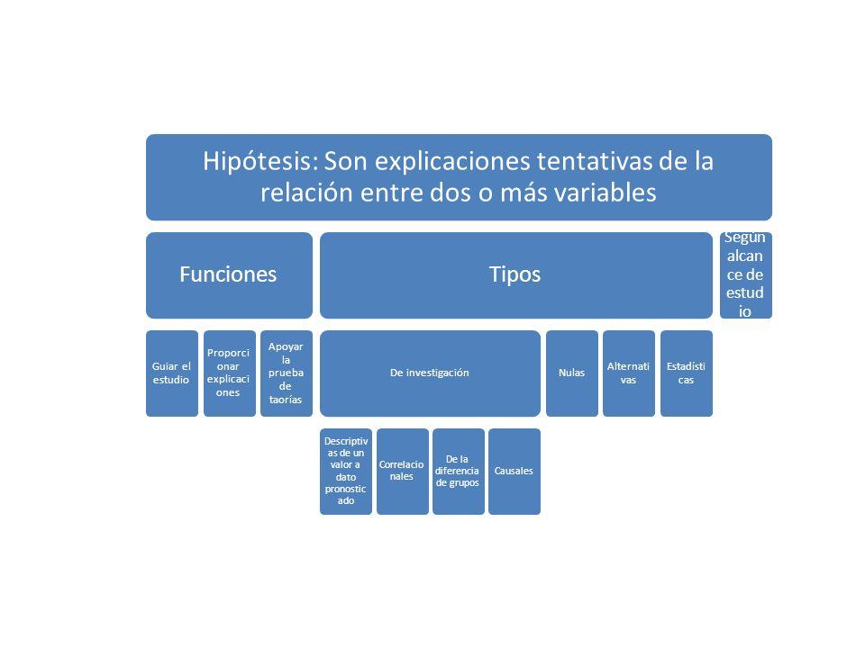 Hipótesis: Son explicaciones tentativas de la relación entre dos o más variables Funciones Guiar el estudio Proporci onar explicaci ones Apoyar la pru