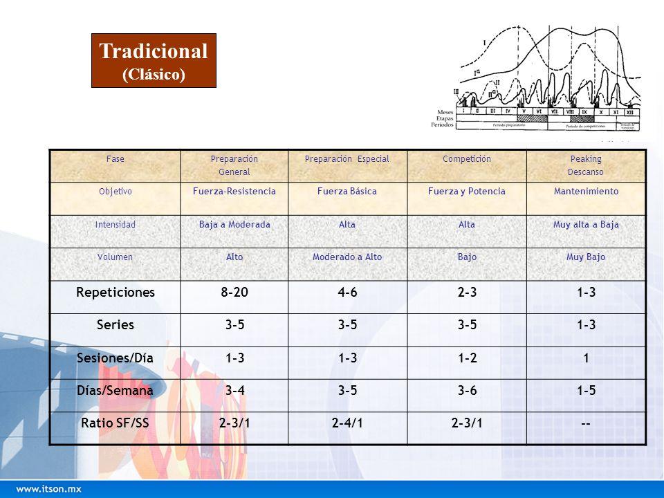 Tradicional (Clásico) FasePreparación General Preparación EspecialCompeticiónPeaking Descanso ObjetivoFuerza-ResistenciaFuerza BásicaFuerza y Potencia