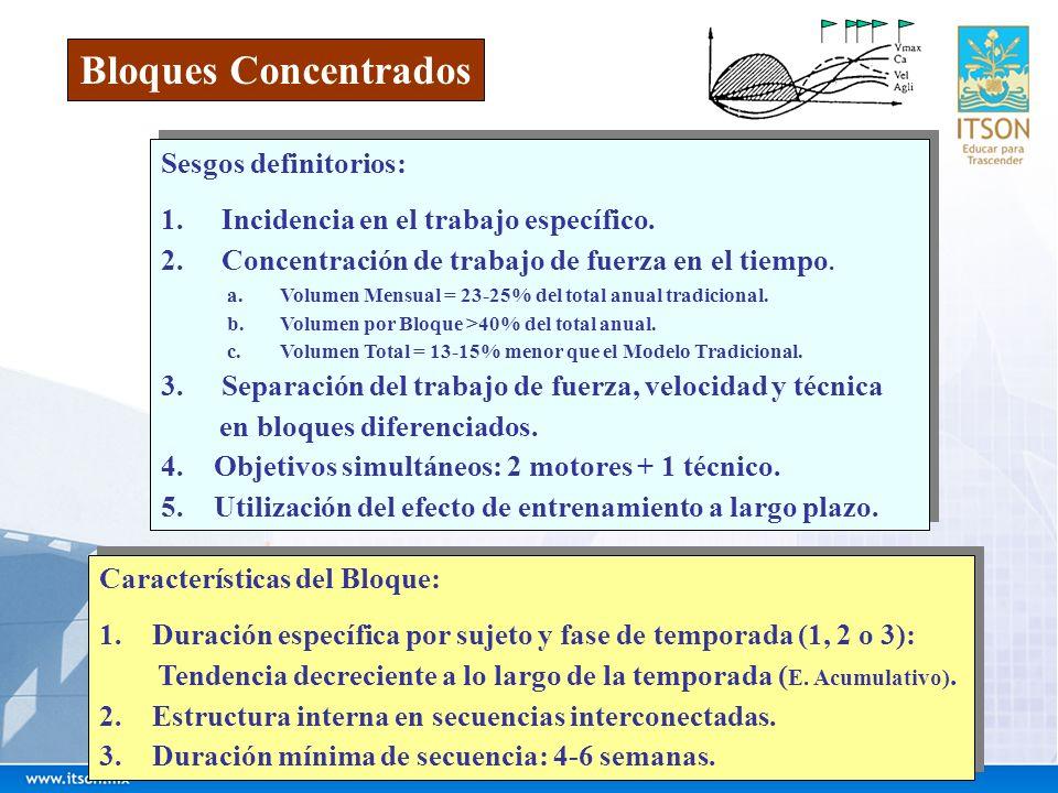 Bloques Concentrados Sesgos definitorios: 1. Incidencia en el trabajo específico. 2. Concentración de trabajo de fuerza en el tiempo. a.Volumen Mensua