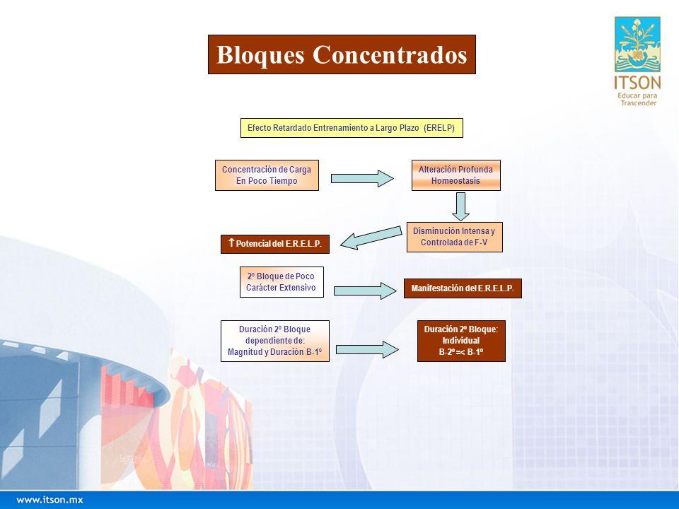 Bloques Concentrados Efecto Retardado Entrenamiento a Largo Plazo (ERELP) Concentración de Carga En Poco Tiempo Disminución Intensa y Controlada de F-