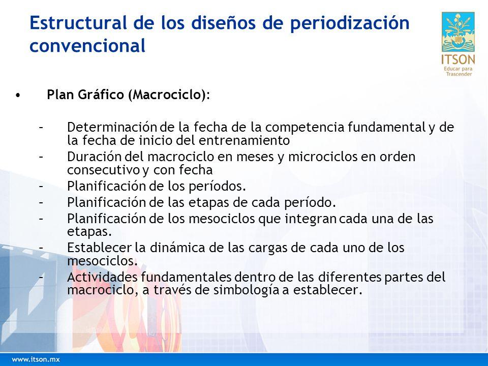 Estructural de los diseños de periodización convencional Plan Gráfico (Macrociclo): –Determinación de la fecha de la competencia fundamental y de la f