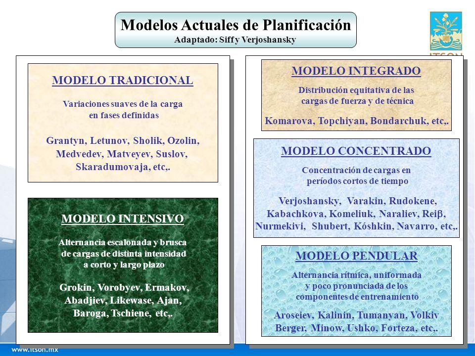 Modelos Actuales de Planificación Interpretación a través de las características del deporte Interpretación a través de las características del deportista Modelo Tradicional Modelo Altas Cargas Modelos Orientaciones Sucesivas Modelos Acentuados Deportes Individuales Deportes Colectivos Modelo Integrado Modelo Orientaciones Sucesivas Forma Mantenida Modelo Cognitivo Modelo Integrado Organigramas Lógicos Bloques Concentrados Alta Intensificación Modelo Clásico Péndulo (Campanas)