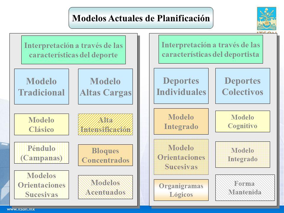 Modelos Actuales de Planificación Interpretación a través de las características del deporte Interpretación a través de las características del deport