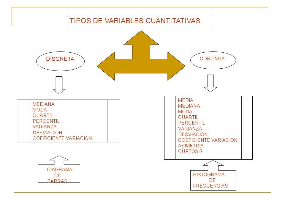 TIPOS DE VARIABLES CUANTITATIVAS DISCRETA CONTINUA MEDIANA MODA CUARTIL PERCENTIL VARIANZA DESVIACION COEFICIENTE VARIACION MEDIA MEDIANA MODA CUARTIL