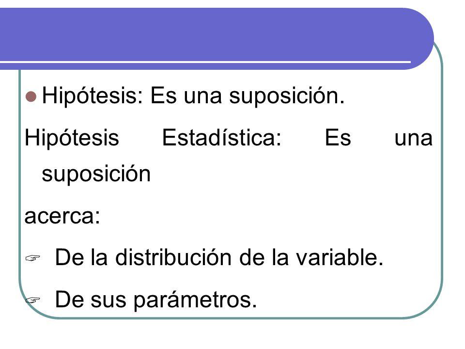 Hipótesis: Es una suposición. Hipótesis Estadística: Es una suposición acerca: De la distribución de la variable. De sus parámetros.