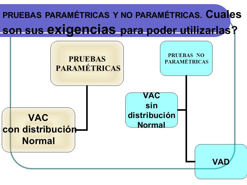 PRUEBAS PARAMÉTRICAS VAC con distribución Normal PRUEBAS NO PARAMÉTRICAS VAD VAC sin distribución Normal PRUEBAS PARAMÉTRICAS Y NO PARAMÉTRICAS. Cuale
