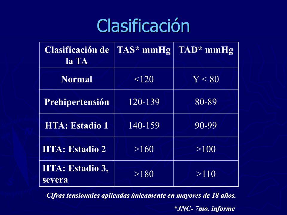 Clasificación Clasificación de la TA TAS* mmHgTAD* mmHg Normal<120Y < 80 Prehipertensión120-13980-89 HTA: Estadio 1140-15990-99 HTA: Estadio 2>160>100