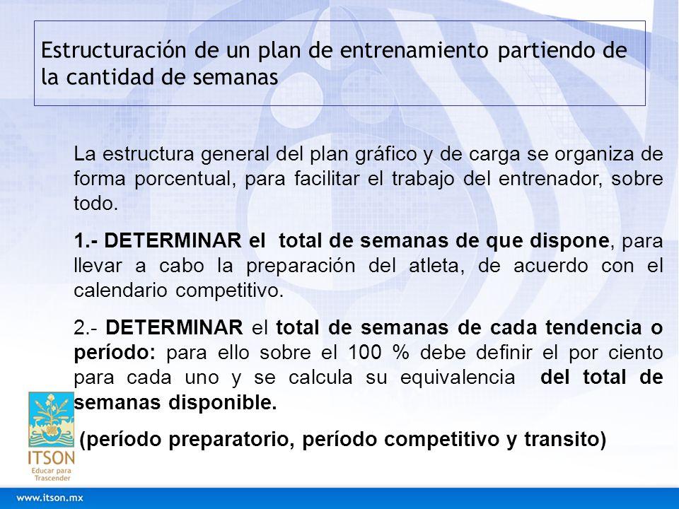 Estructuración de un plan de entrenamiento partiendo de la cantidad de semanas La estructura general del plan gráfico y de carga se organiza de forma