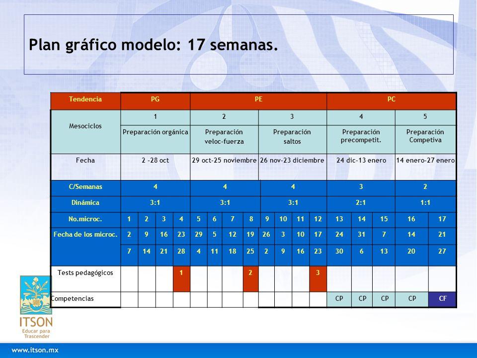 Plan gráfico modelo: 17 semanas. TendenciaPGPEPC Mesociclos 12345 Preparación orgánicaPreparación veloc-fuerza Preparación saltos Preparación precompe