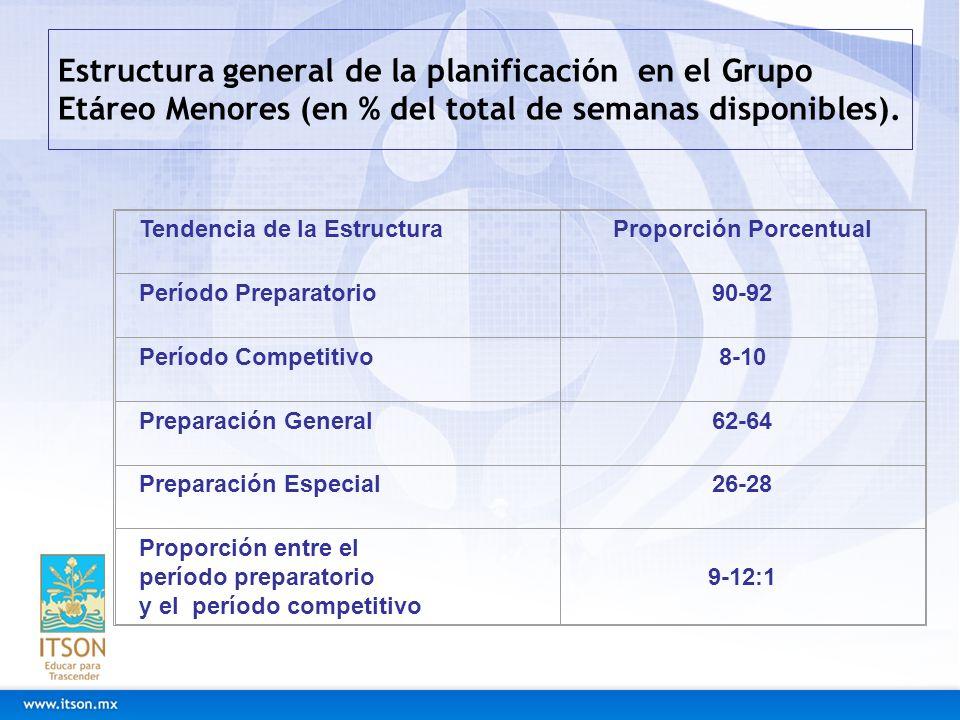 Estructura general de la planificación en el Grupo Etáreo Menores (en % del total de semanas disponibles). Tendencia de la EstructuraProporción Porcen