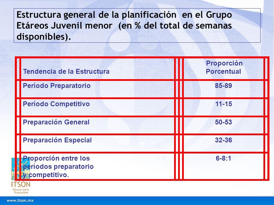 Estructura general de la planificación en el Grupo Etáreos Juvenil menor (en % del total de semanas disponibles). Tendencia de la Estructura Proporció