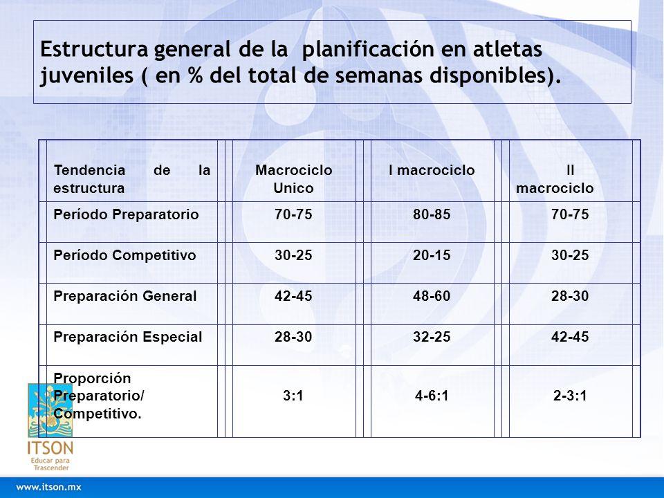 Estructura general de la planificación en atletas juveniles ( en % del total de semanas disponibles). Tendencia de la estructura Macrociclo Unico I ma
