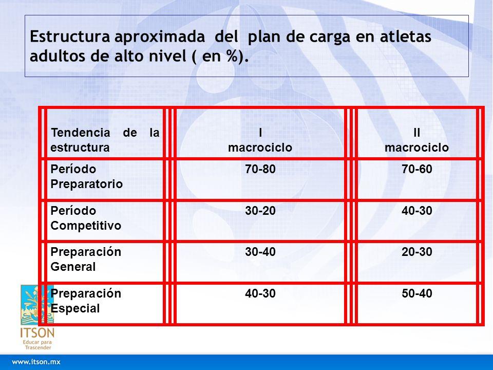 Estructura aproximada del plan de carga en atletas adultos de alto nivel ( en %). Tendencia de la estructura I macrociclo II macrociclo Período Prepar
