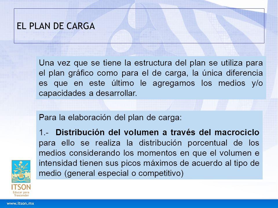 EL PLAN DE CARGA Una vez que se tiene la estructura del plan se utiliza para el plan gráfico como para el de carga, la única diferencia es que en este
