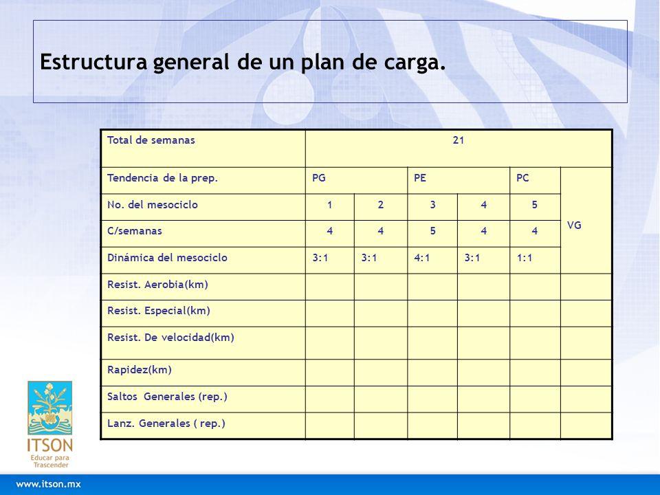 Estructura general de un plan de carga. Total de semanas21 Tendencia de la prep.PGPEPC VG No. del mesociclo12345 C/semanas44544 Dinámica del mesociclo