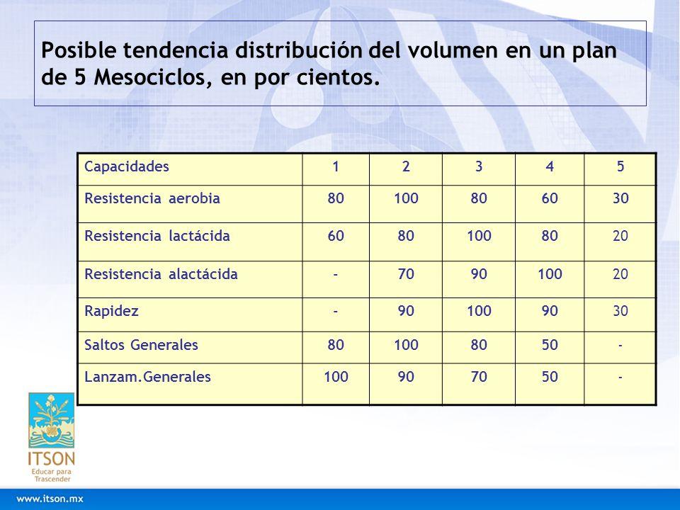 Posible tendencia distribución del volumen en un plan de 5 Mesociclos, en por cientos. Capacidades12345 Resistencia aerobia80100806030 Resistencia lac