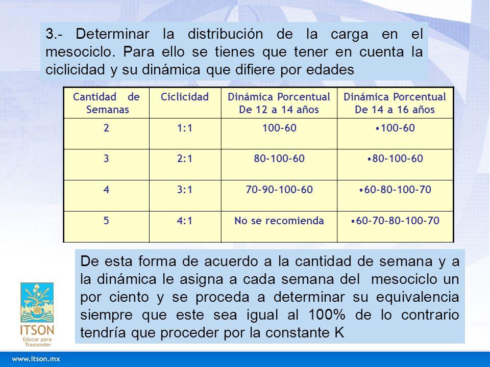 3.- Determinar la distribución de la carga en el mesociclo. Para ello se tienes que tener en cuenta la ciclicidad y su dinámica que difiere por edades