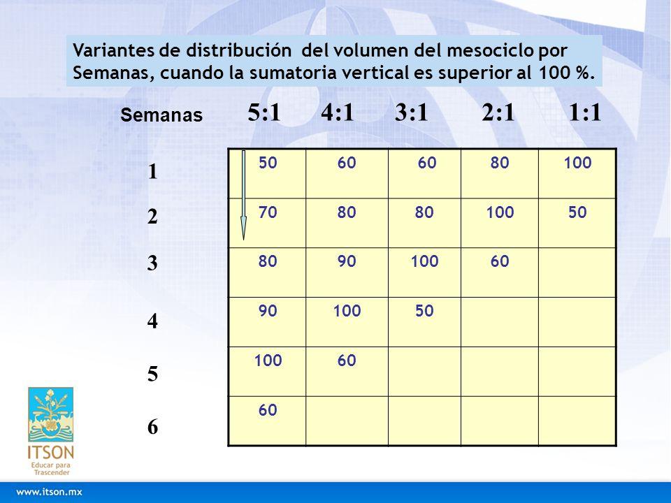 5060 80100 7080 10050 809010060 9010050 10060 Variantes de distribución del volumen del mesociclo por Semanas, cuando la sumatoria vertical es superio