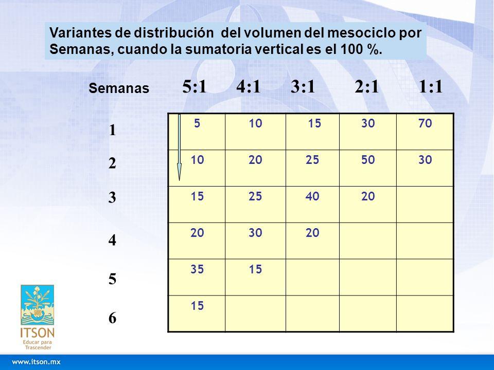 510 153070 1020255030 15254020 3020 3515 Variantes de distribución del volumen del mesociclo por Semanas, cuando la sumatoria vertical es el 100 %. Se