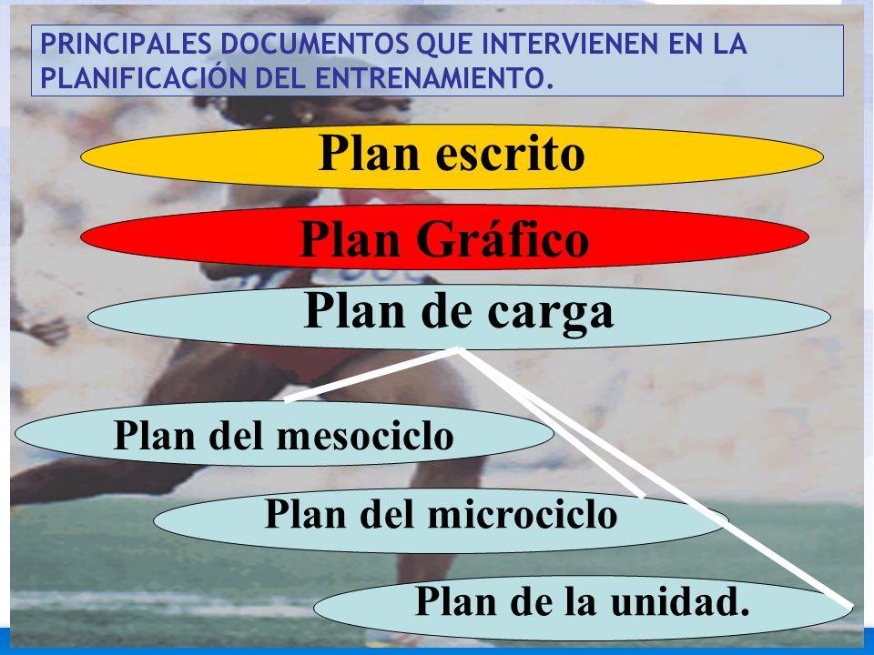 PRINCIPALES DOCUMENTOS QUE INTERVIENEN EN LA PLANIFICACIÓN DEL ENTRENAMIENTO. Plan Gráfico Plan escrito Plan de carga Plan del mesociclo Plan del micr
