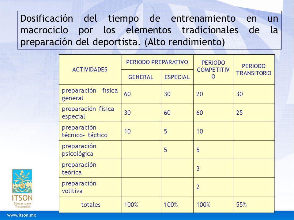 Dosificación del tiempo de entrenamiento en un macrociclo por los elementos tradicionales de la preparación del deportista. (Alto rendimiento) ACTIVID