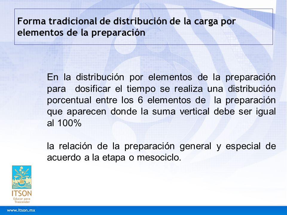 Forma tradicional de distribución de la carga por elementos de la preparación En la distribución por elementos de la preparación para dosificar el tie