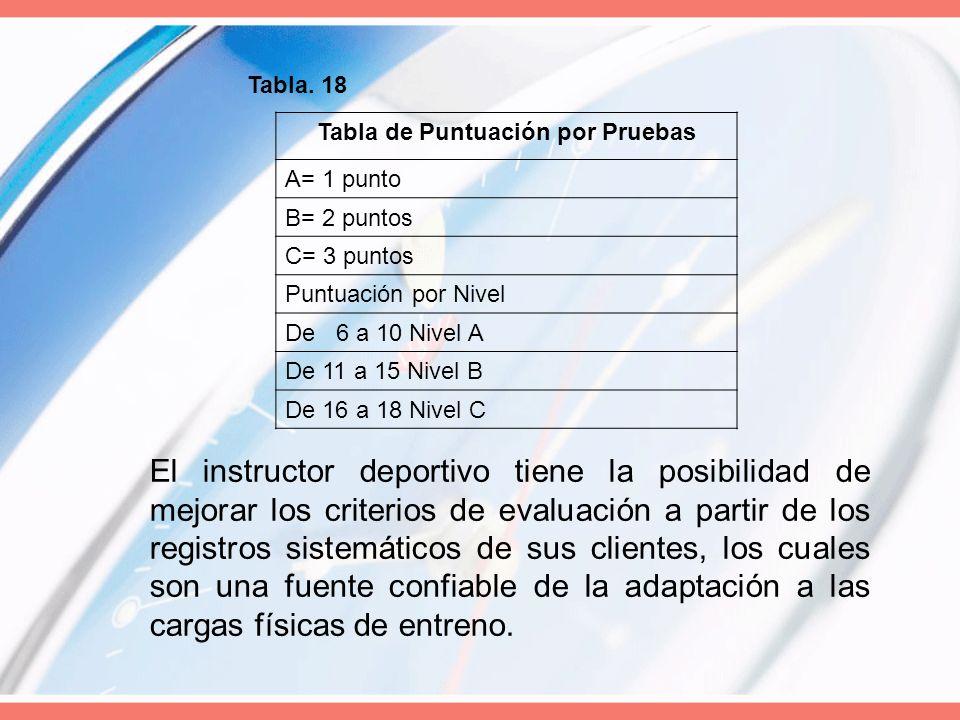 Tabla de Puntuación por Pruebas A= 1 punto B= 2 puntos C= 3 puntos Puntuación por Nivel De 6 a 10 Nivel A De 11 a 15 Nivel B De 16 a 18 Nivel C Tabla.