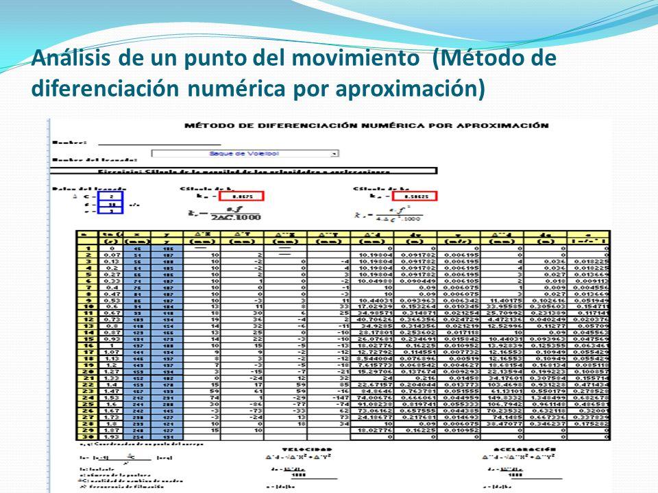 Análisis de un punto del movimiento (Método de diferenciación numérica por aproximación)