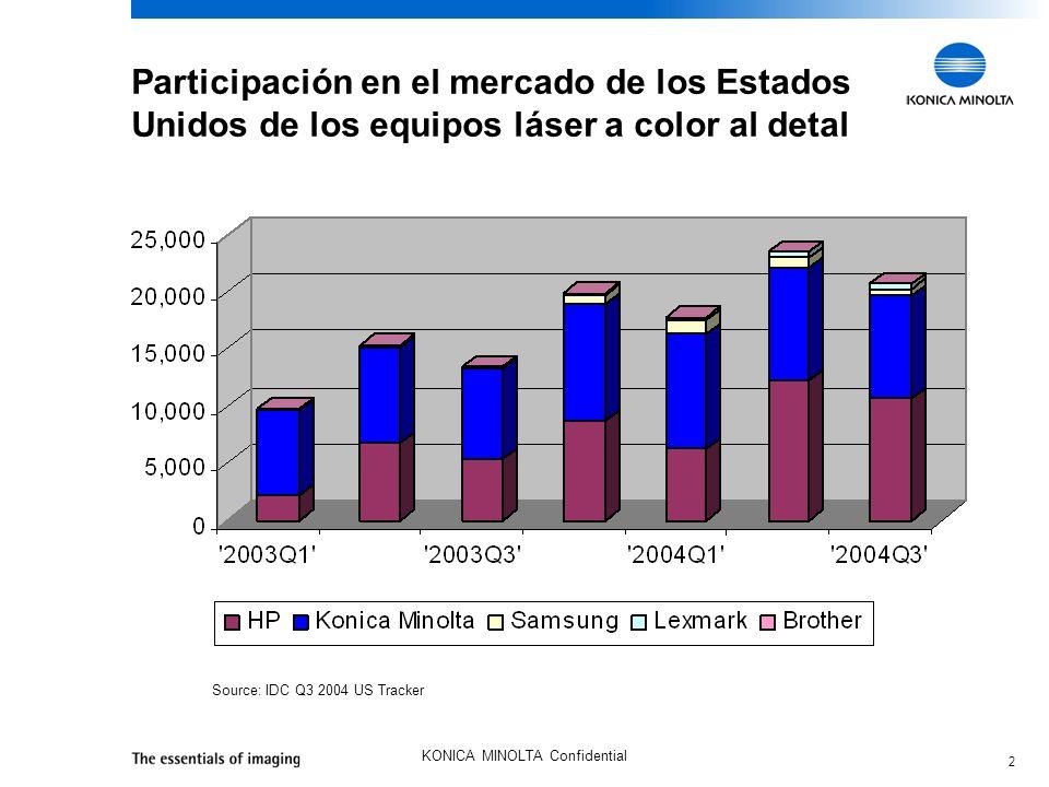 2 KONICA MINOLTA Confidential Participación en el mercado de los Estados Unidos de los equipos láser a color al detal Source: IDC Q3 2004 US Tracker