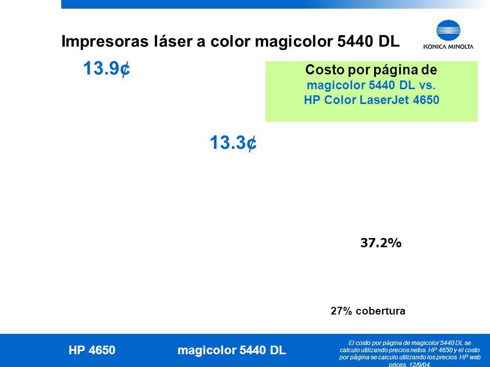 22 KONICA MINOLTA Confidential 13.9¢ 13.3¢ 37.2% Impresoras láser a color magicolor 5440 DL Costo por página de magicolor 5440 DL vs. HP Color LaserJe