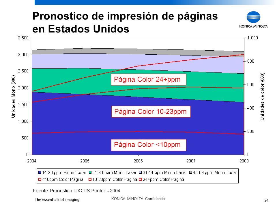 24 KONICA MINOLTA Confidential Pronostico de impresión de páginas en Estados Unidos Fuente: Pronostico IDC US Printer - 2004 Página Color <10ppm Página Color 10-23ppm Página Color 24+ppm
