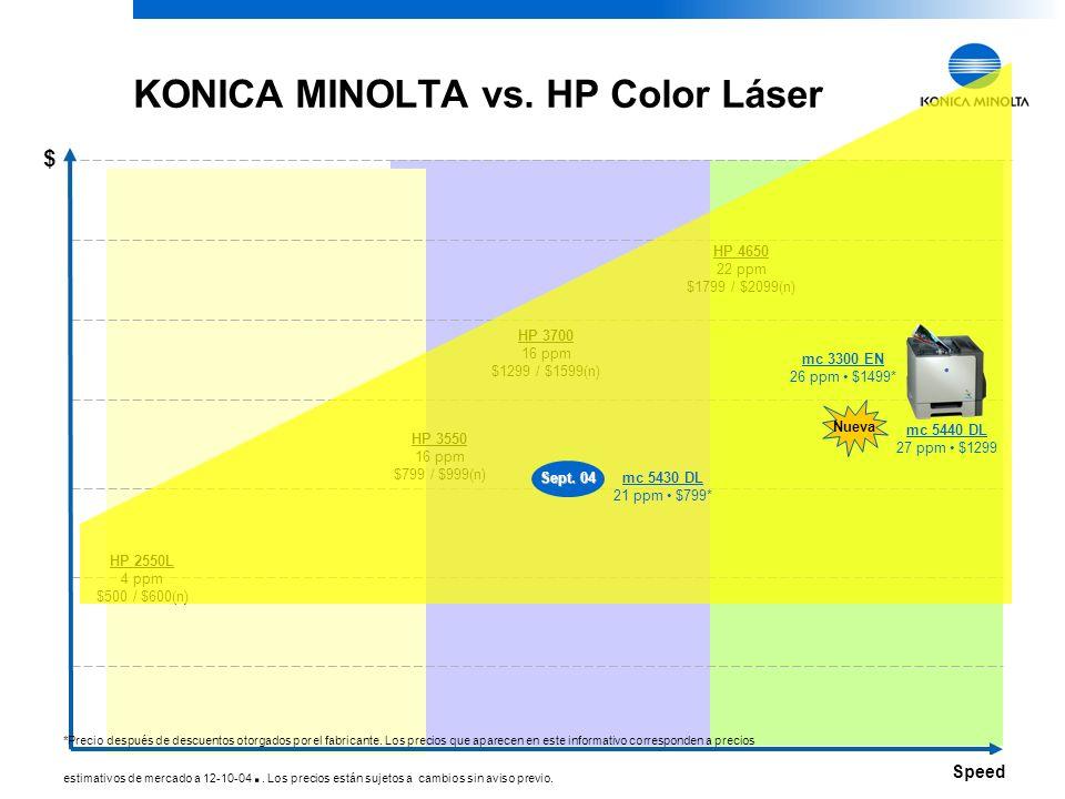 26 KONICA MINOLTA Confidential KONICA MINOLTA vs. HP Color Láser 4 ppm12 ppm16 ppm Speed $ *Precio después de descuentos otorgados por el fabricante.