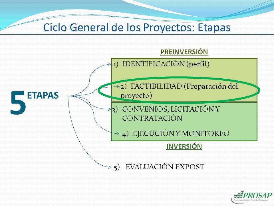 5 1) IDENTIFICACIÓN (perfil) 3)CONVENIOS, LICITACIÓN Y CONTRATACIÓN ETAPAS 2) FACTIBILIDAD (Preparación del proyecto) 4) EJECUCIÓN Y MONITOREO 5) EVALUACIÓN EXPOST PREINVERSIÓN INVERSIÓN Ciclo General de los Proyectos: Etapas