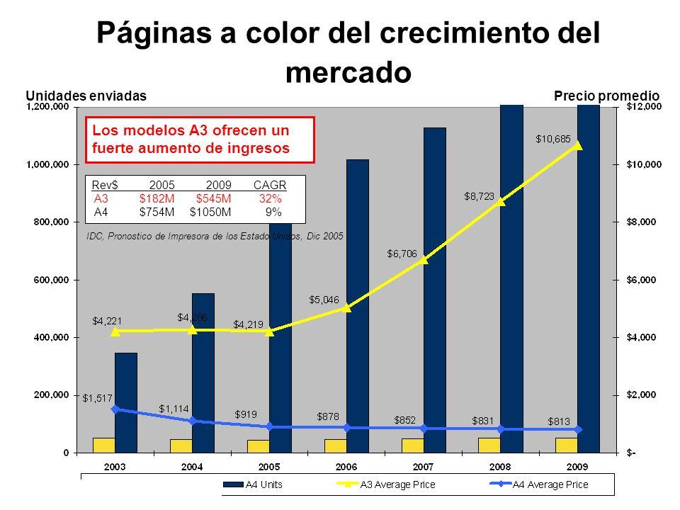 Páginas a color del crecimiento del mercado Rev$ 2005 2009 CAGR A3 $182M $545M 32% A4 $754M $1050M 9% Los modelos A3 ofrecen un fuerte aumento de ingr
